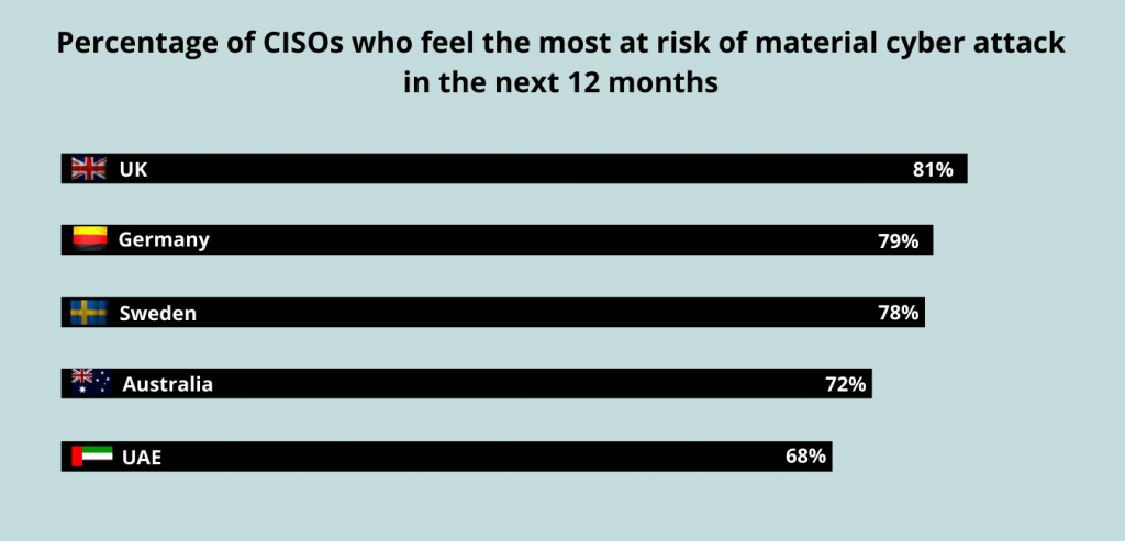 Top 5 percentage of CISOs who feel at risk of material cyber attack in the next 12 months - Nordic IT Security